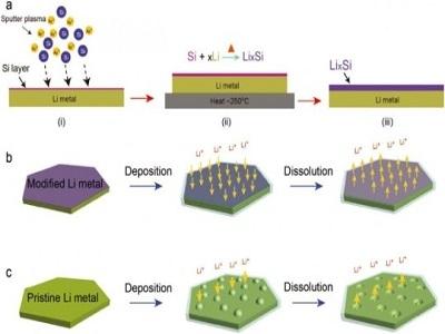 改善鋰電池性能