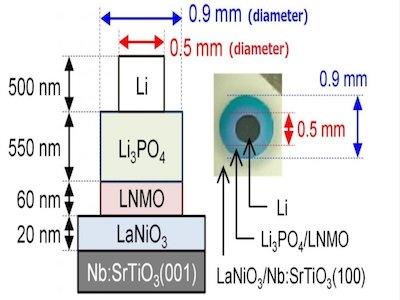 鋰離子電池的極限