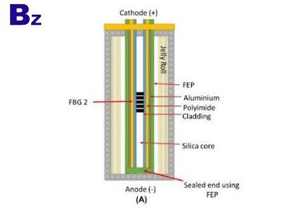 鋰離子電池