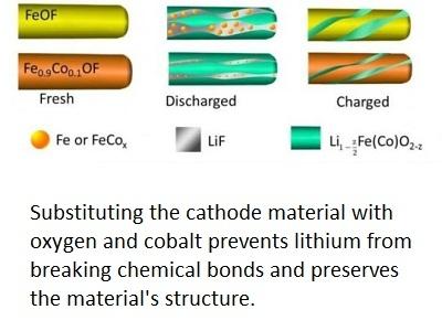 鋰離子電池的儲能